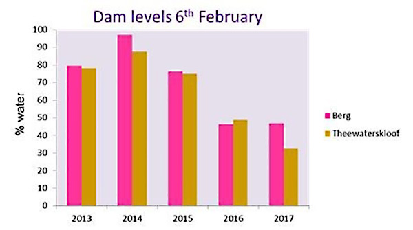 Levels of dams fed by the Dwarsberg catchment on 6th February 2013-2017